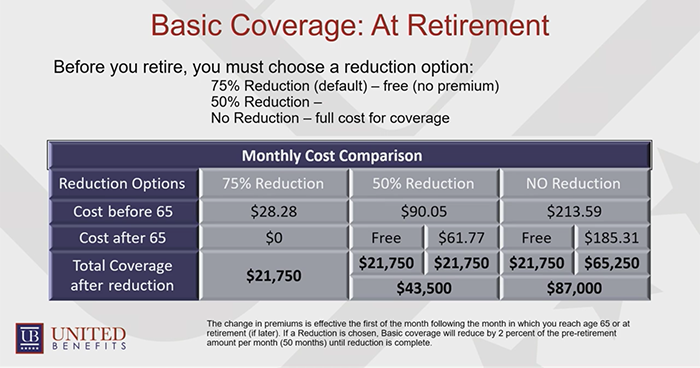Basic Coverage At Retirement